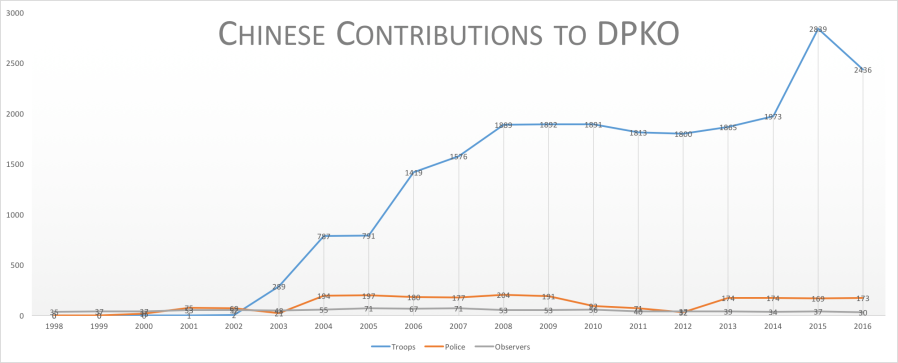 chinatroopscontributions